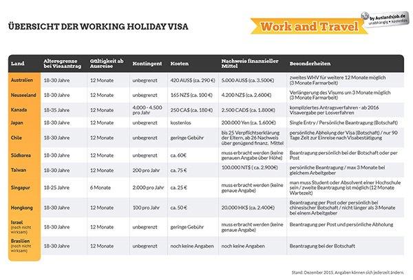 Tabelle mit Working Holiday Visa im Überblick