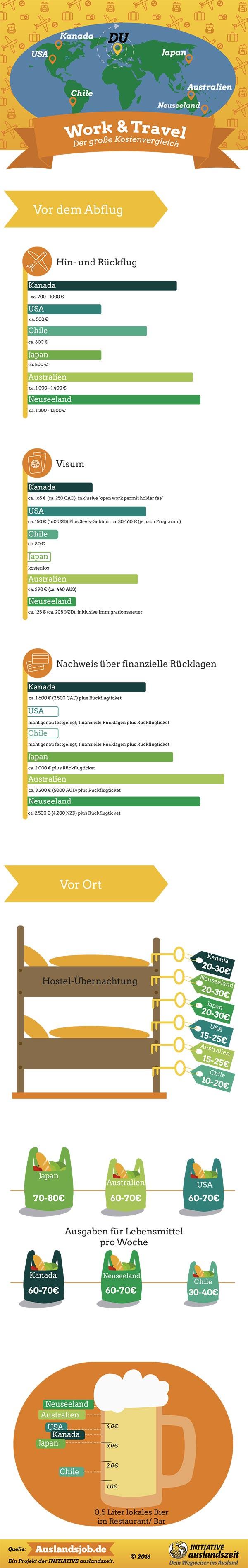 Infografik mit verschiedenen Kostenfaktoren